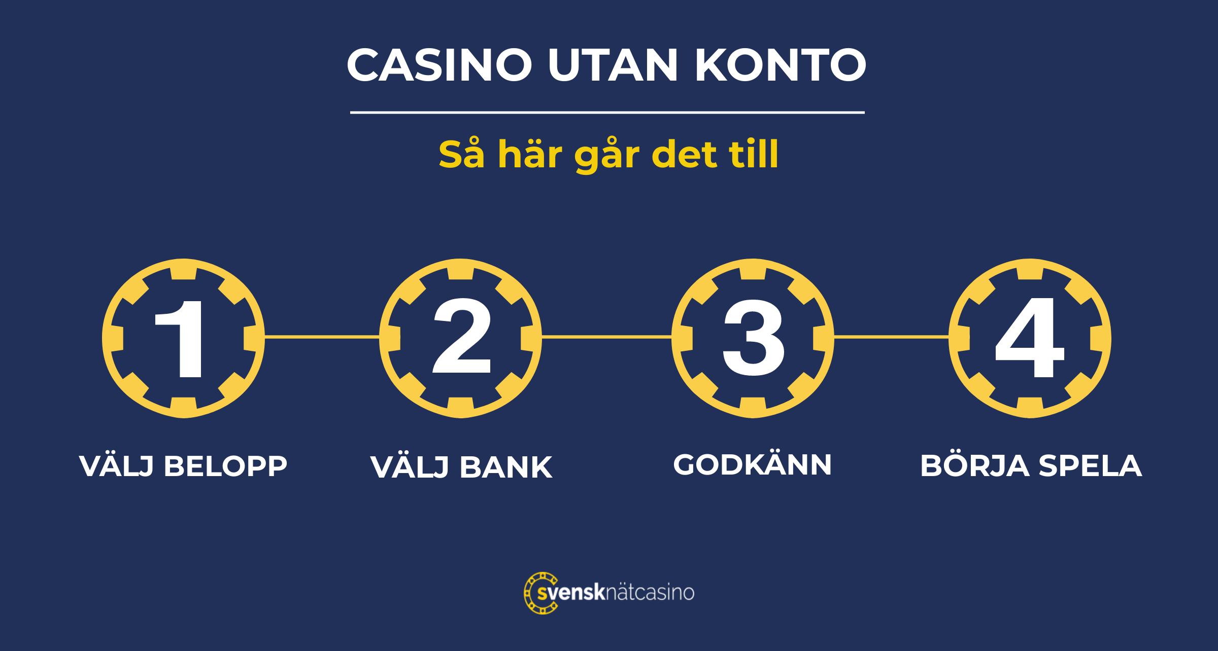 spela casino utan konto steg